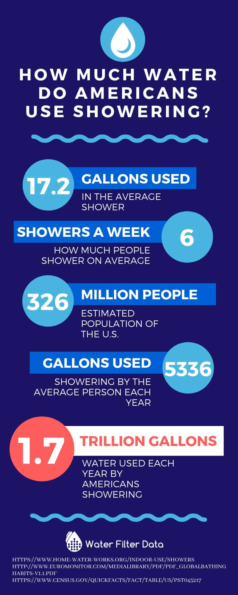 How much water do Americans use showering_